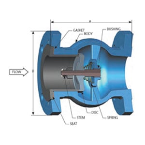 GLC® Check Valve–Raised Face (RF) / Ring Type Joint (RTJ)